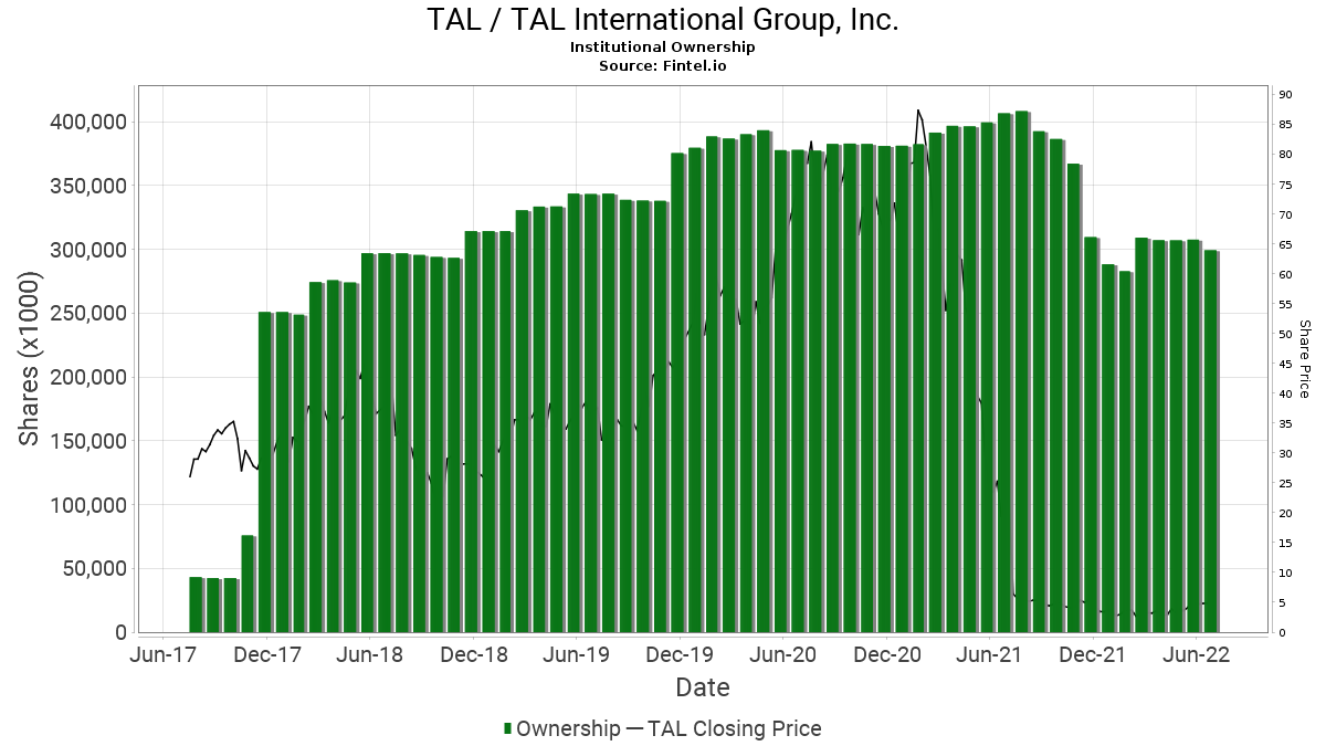 TAL / TAL International Group, Inc. Institutional Ownership