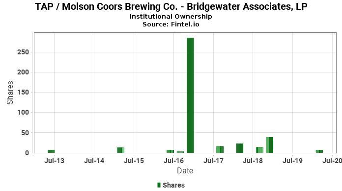 Bridgewater Associates, LP closes  position in TAP / Molson Coors Brewing Co.