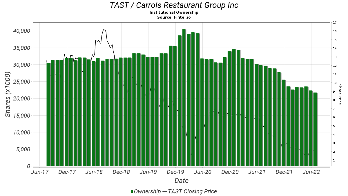 TAST / Carrols Restaurant Group, Inc. Institutional Ownership