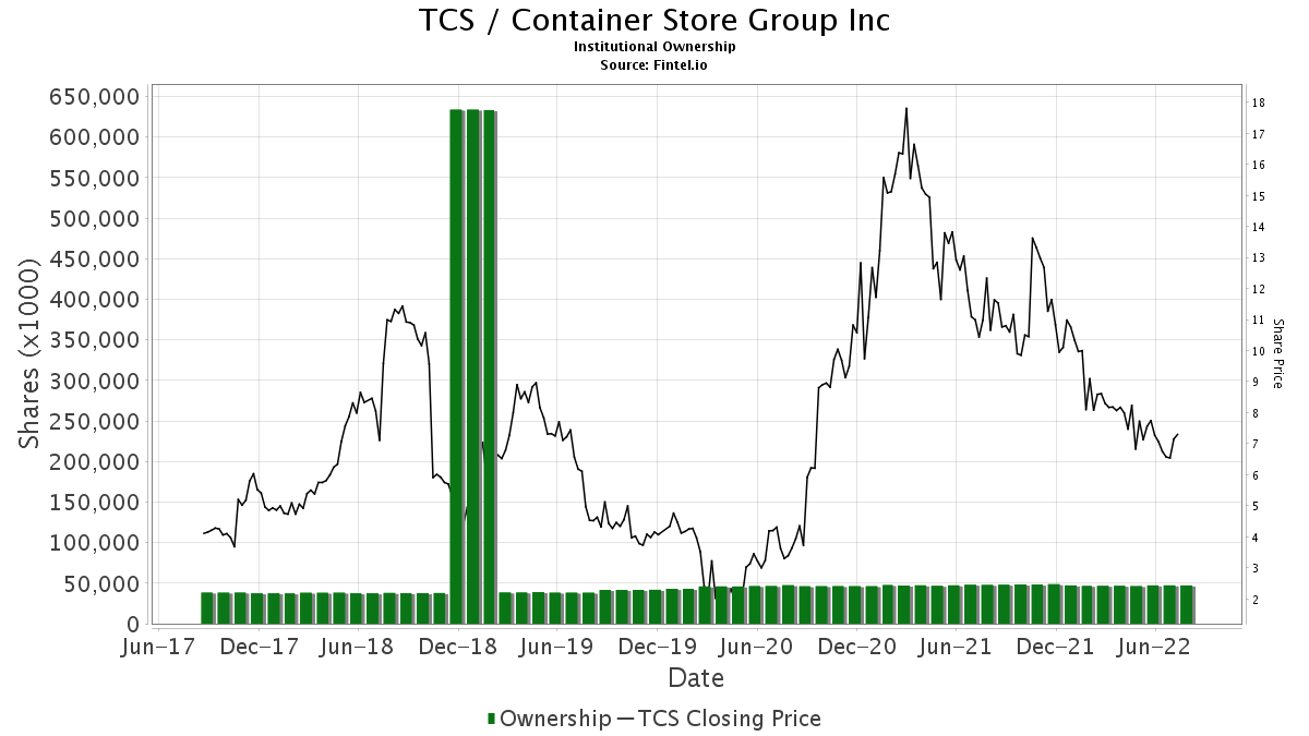 a08b8d81a Institutional Stock Ownership and Shareholders. TCS   Container Store Group  ...