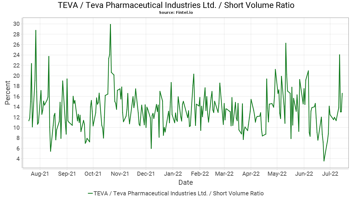 6236cf86e92f96 TEVA   Teva Pharmaceutical Industries Ltd. - Short Interest and ...