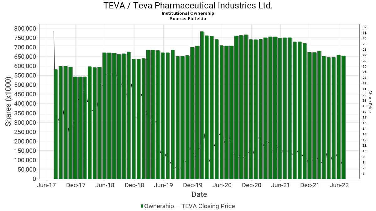 9a4877dce47582 TEVA   Teva Pharmaceutical Industries Ltd. - Stock Institutional ...