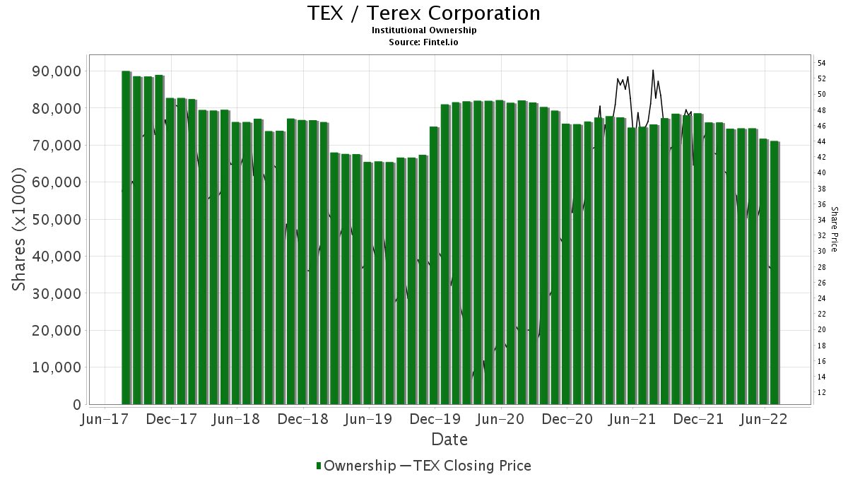 TEX / Terex Corp. Institutional Ownership