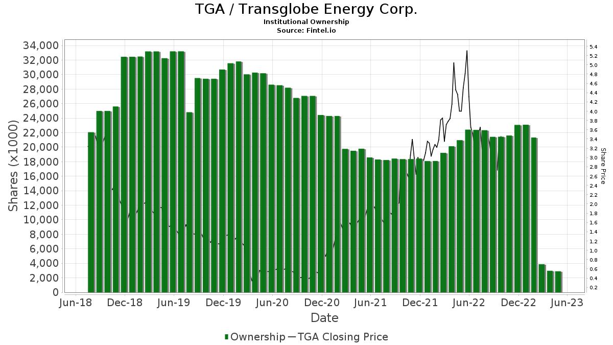 TGA / TransGlobe Energy Corporation Institutional Ownership