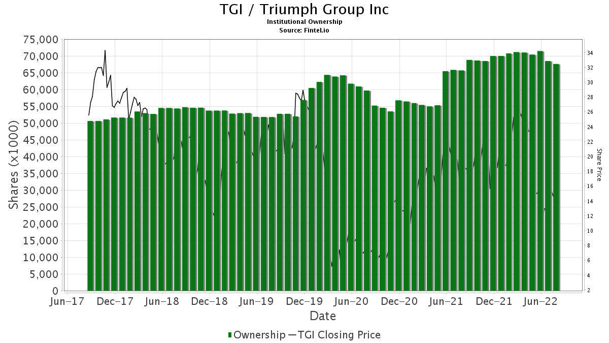 TGI / Triumph Group, Inc. Institutional Ownership