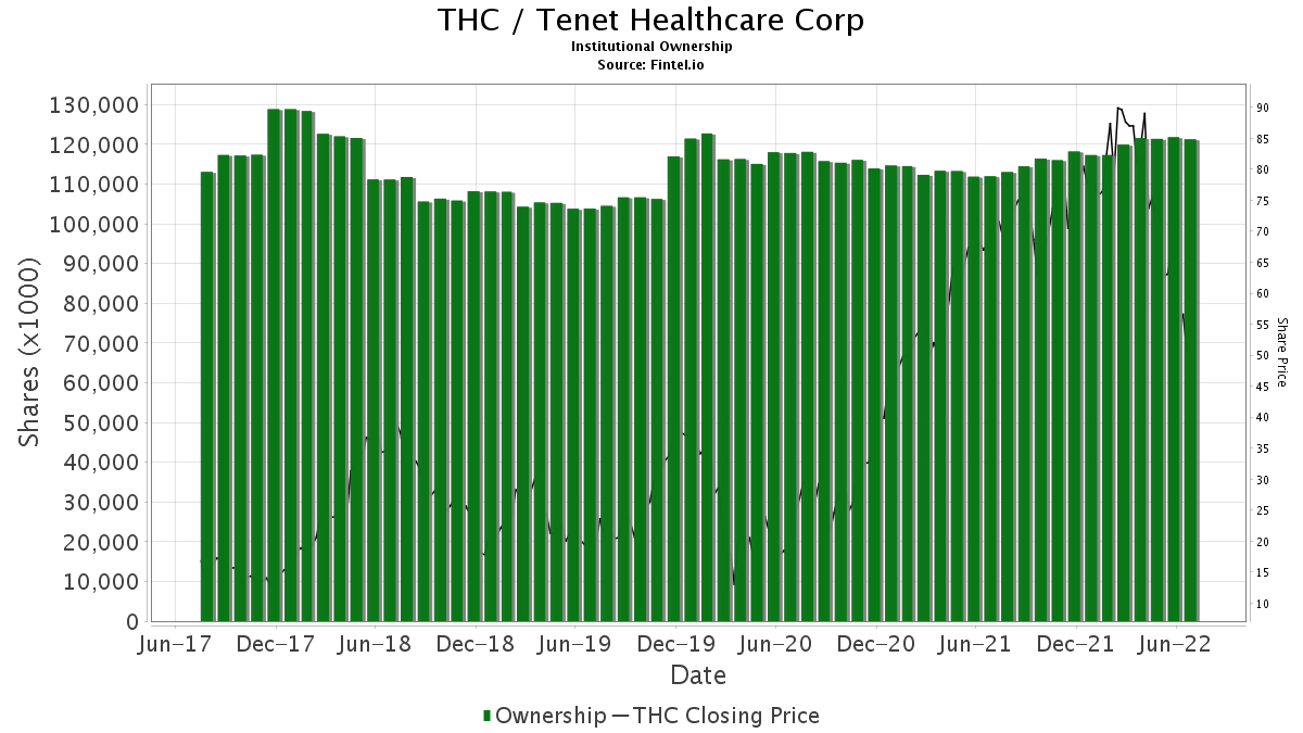 THC / Tenet Healthcare Corp. Institutional Ownership
