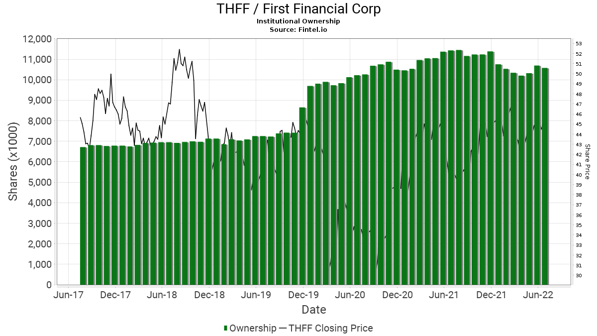 THFF / First Financial Corp. Institutional Ownership