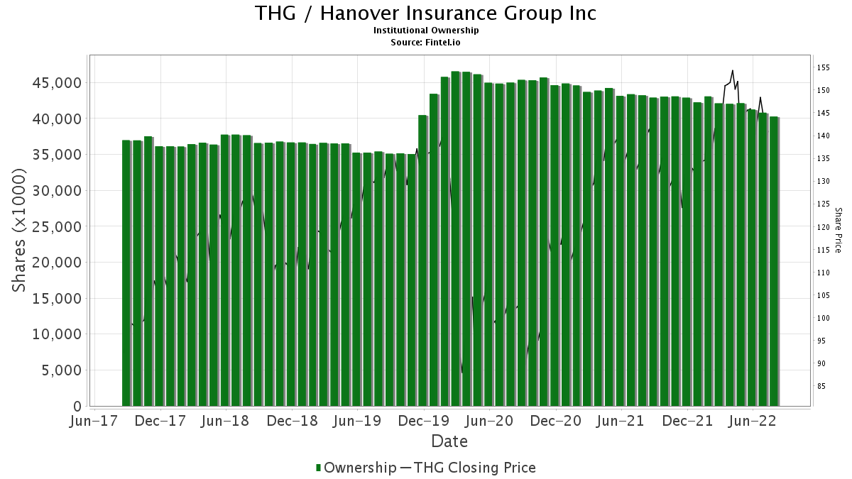 THG / Hanover Insurance Group, Inc. (The) Institutional Ownership