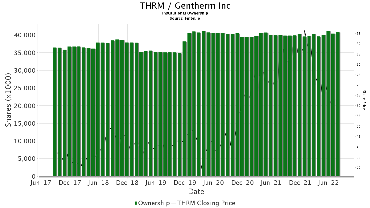 THRM / Gentherm Inc. Institutional Ownership