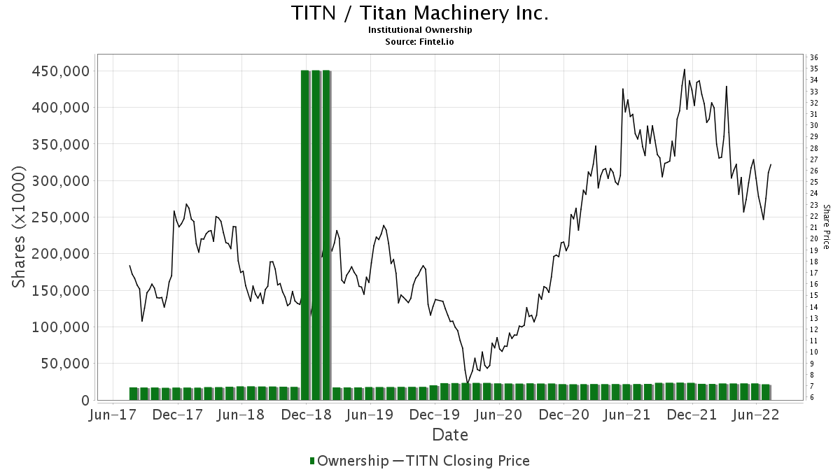 TITN / Titan Machinery, Inc. Institutional Ownership