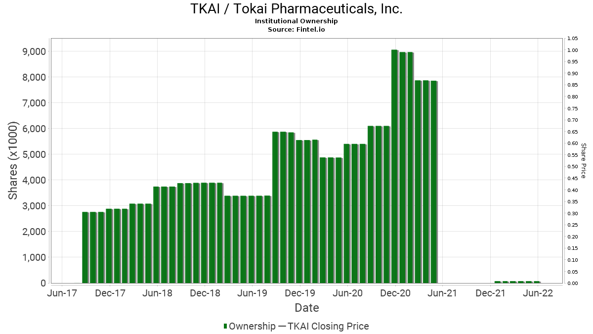 TKAI / Tokai Pharmaceuticals, Inc. Institutional Ownership