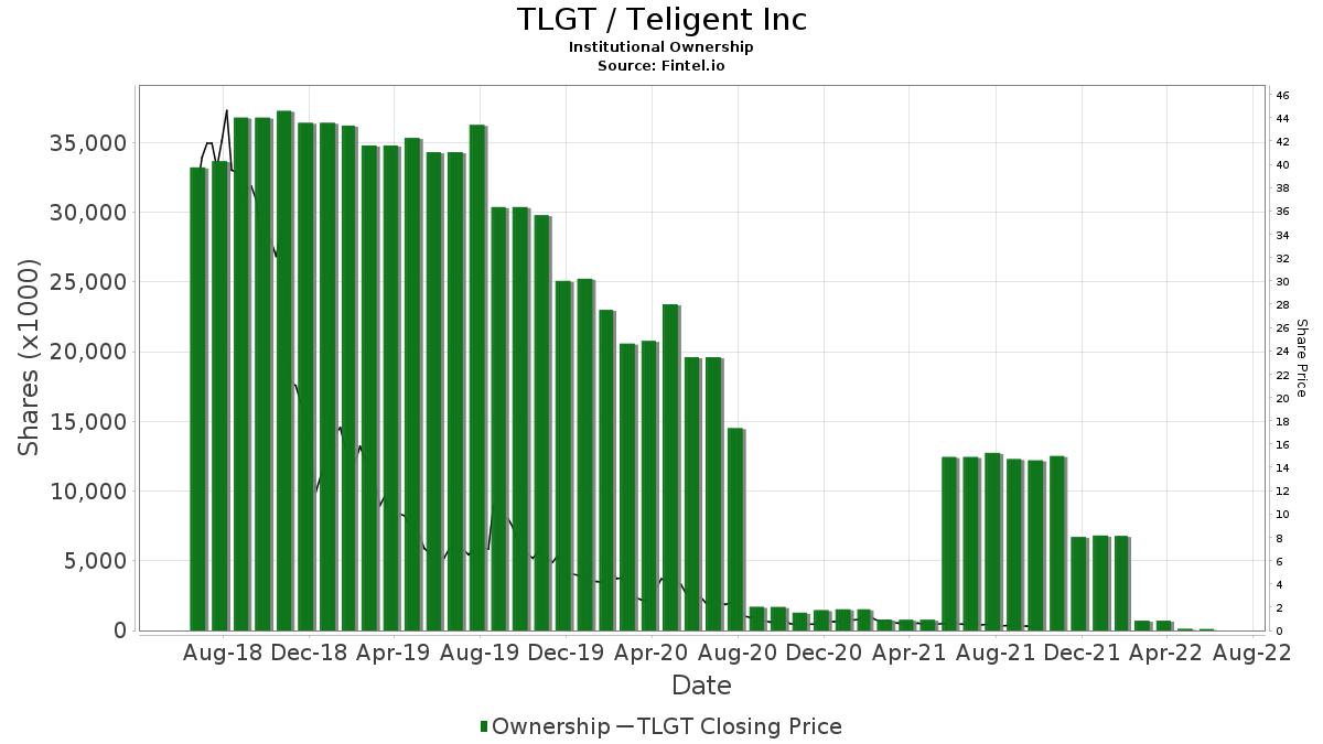 TLGT / Teligent, Inc. Institutional Ownership