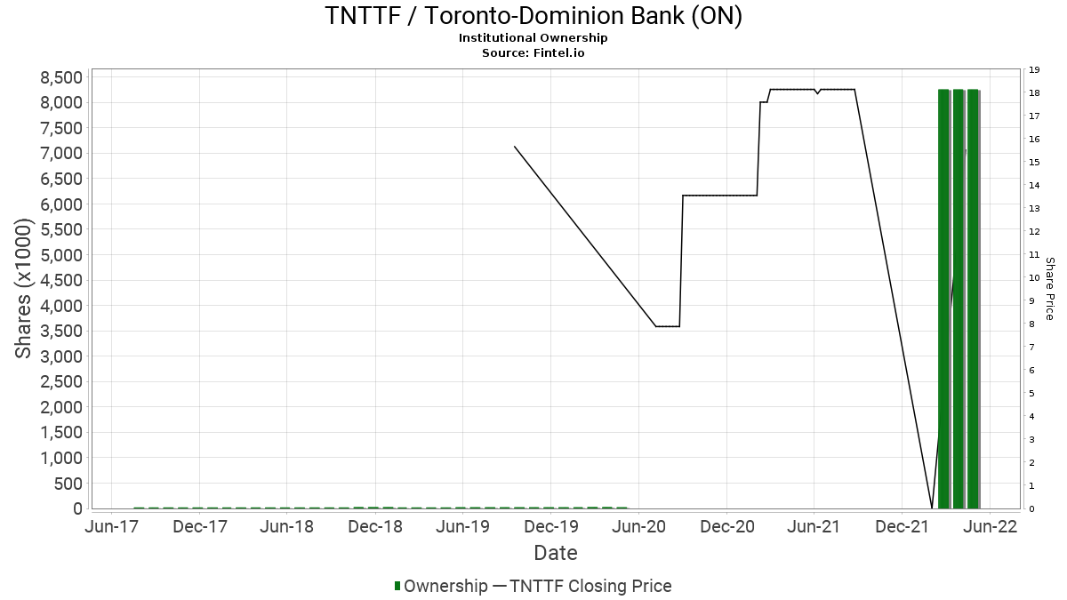 TNTTF / Toronto-Dominion Bank (ON) Institutional Ownership