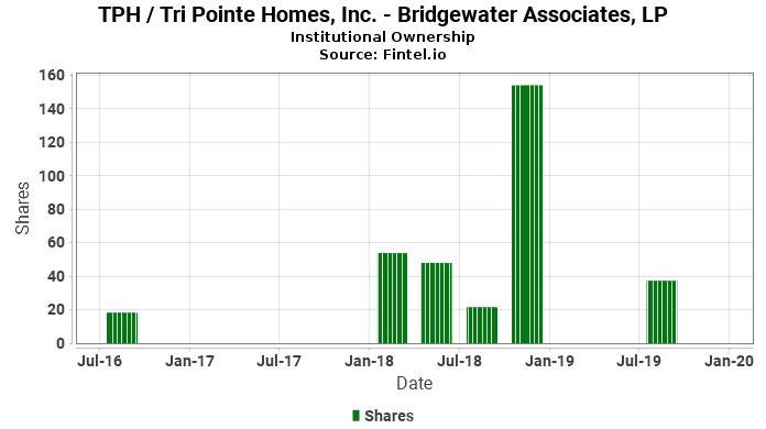 Bridgewater Associates, LP reports 10.90% decrease in  ownership of TPH / Tri Pointe Homes, Inc.