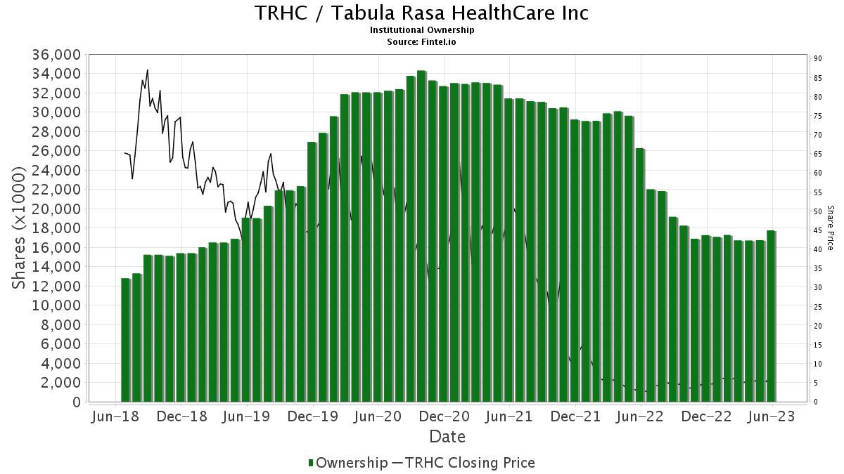 TRHC / Tabula Rasa HealthCare, Inc. Institutional Ownership