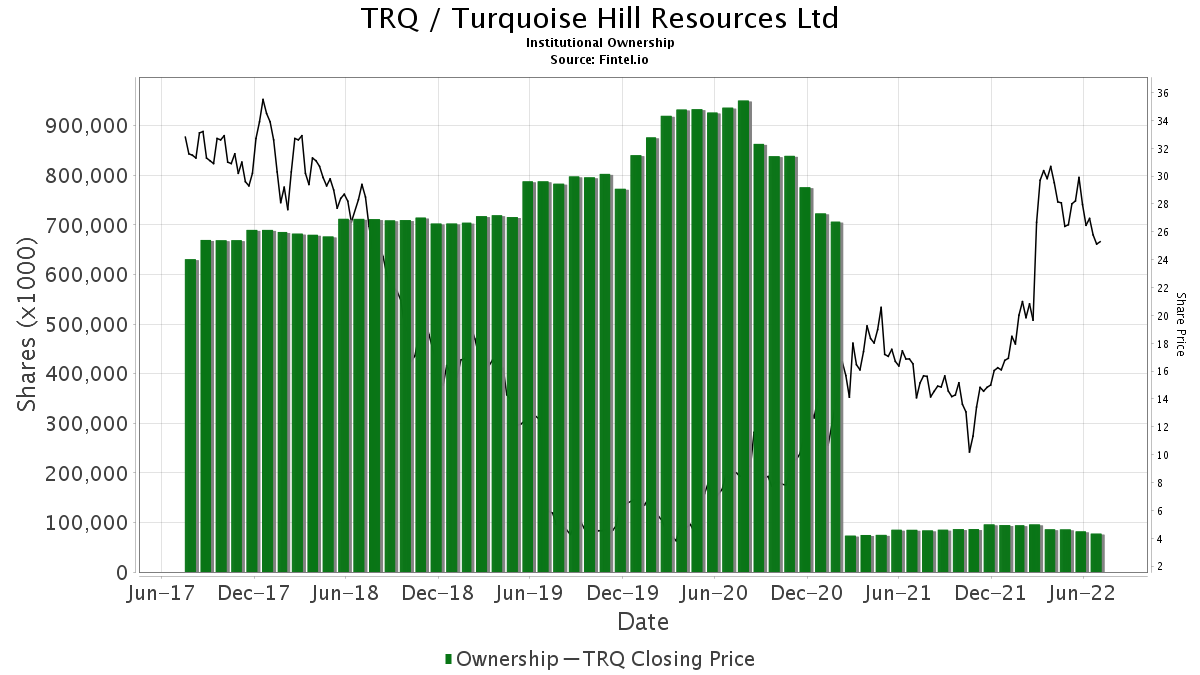 TRQ / Turquoise Hill Resources Ltd. Institutional Ownership