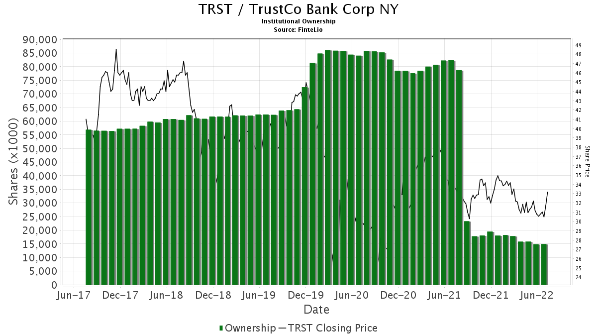 TRST / TrustCo Bank Corp. NY Institutional Ownership