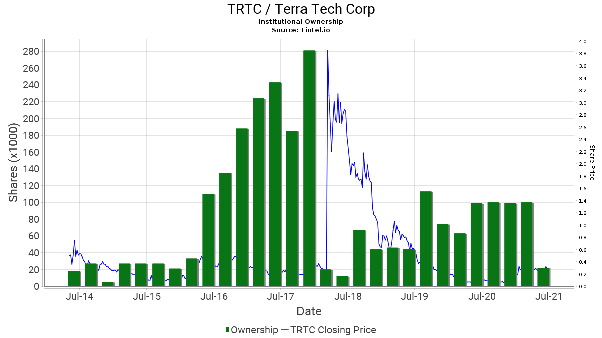 TRTC / Terra Tech Corp. Institutional Ownership