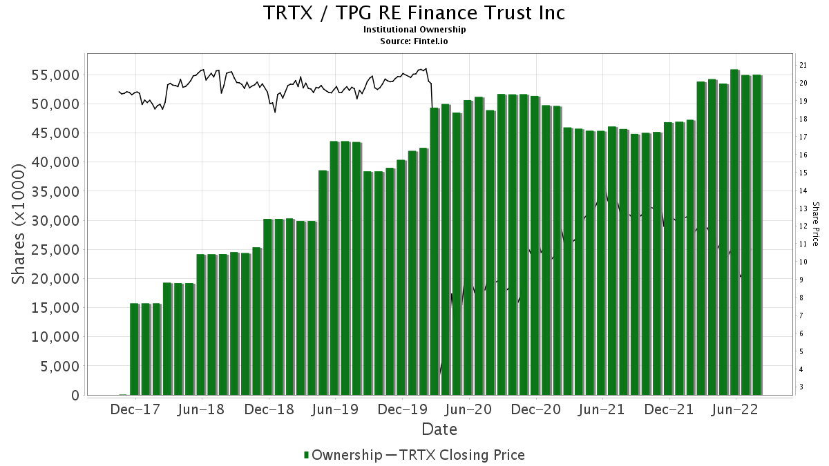 TRTX / TPG RE Finance Trust, Inc. Institutional Ownership