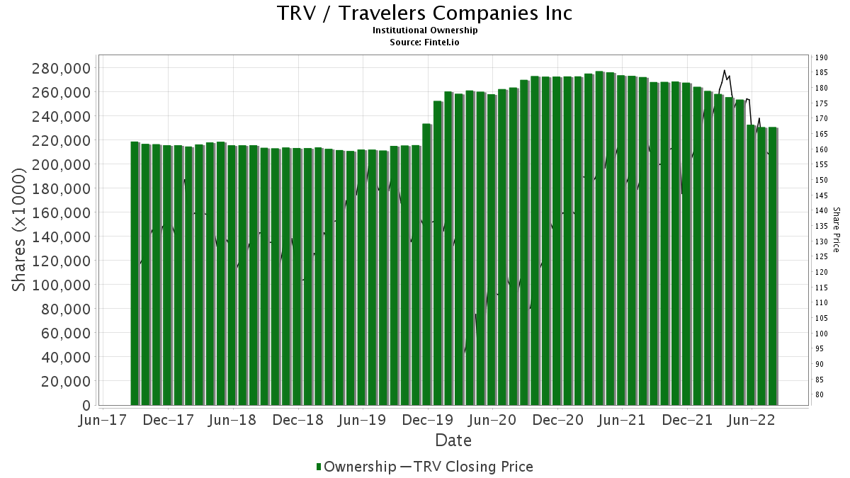 TRV / Travelers Companies, Inc. (The) Institutional Ownership