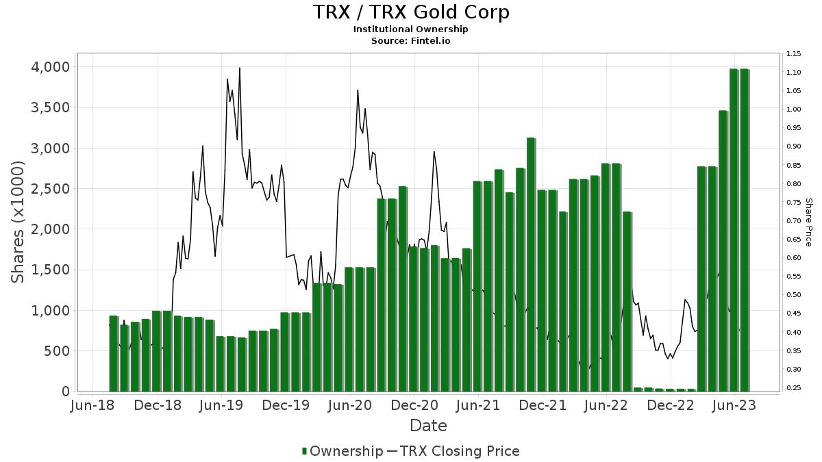TRX / Tanzanian Royalty Exploration Corp. Institutional Ownership