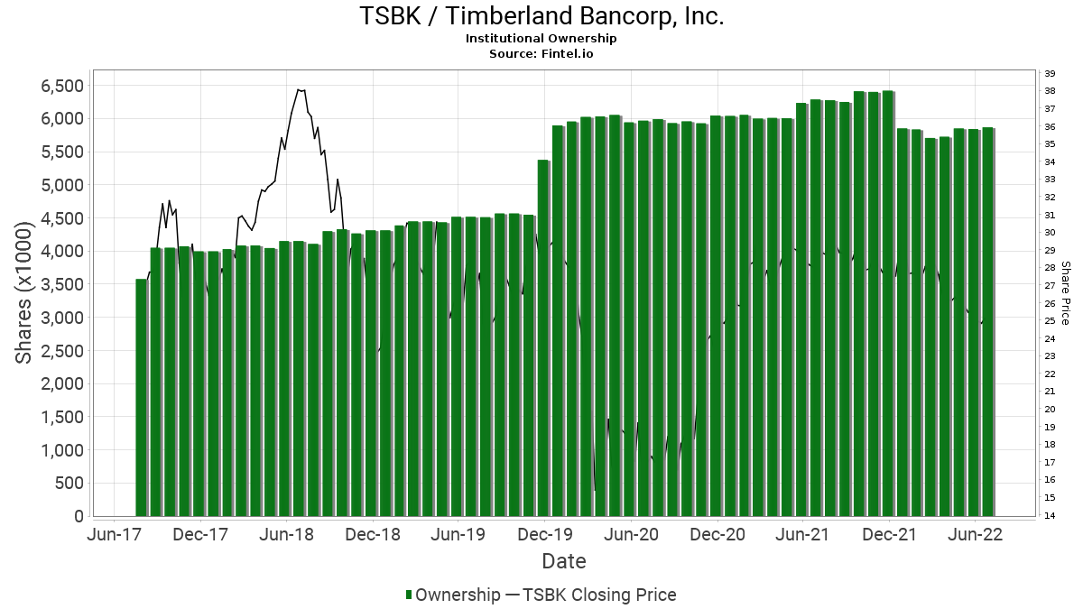 TSBK / Timberland Bancorp, Inc. Institutional Ownership