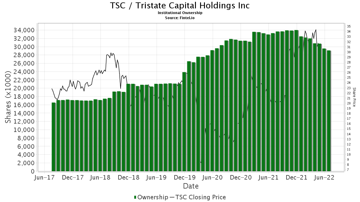 TSC / TriState Capital Holdings, Inc. Institutional Ownership