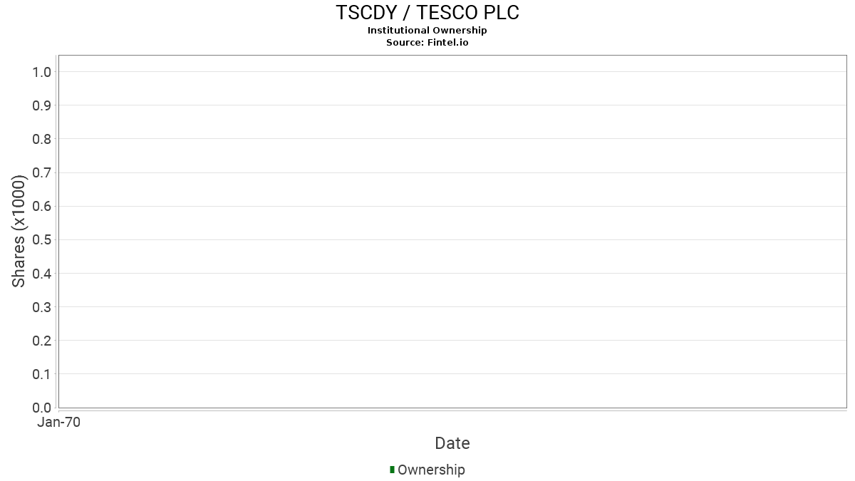TSCDY / Tesco PLC Institutional Ownership