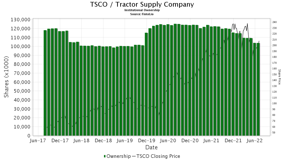 TSCO / Tractor Supply Co. Institutional Ownership