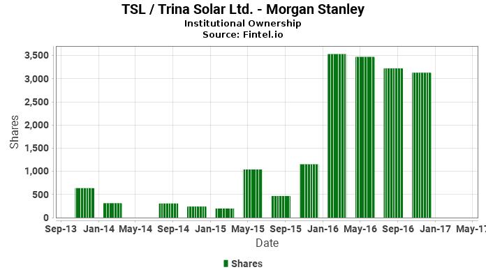 Morgan Stanley closes position in TSL / Trina Solar Ltd