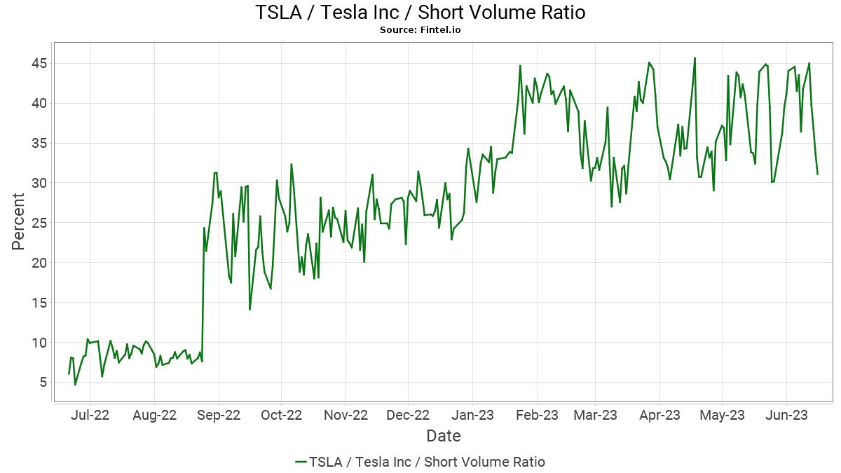 TSLA / Tesla Motors, Inc. Short Interest