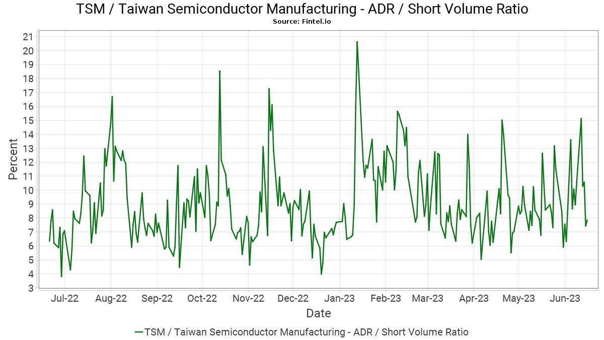 TSM / Taiwan Semiconductor Manufacturing Co  Ltd  - Short