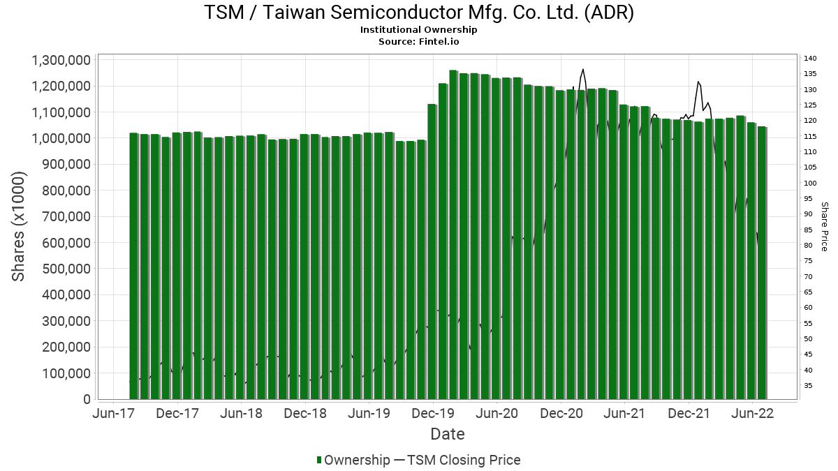 TSM / Taiwan Semiconductor Manufacturing Co. Ltd. Institutional Ownership