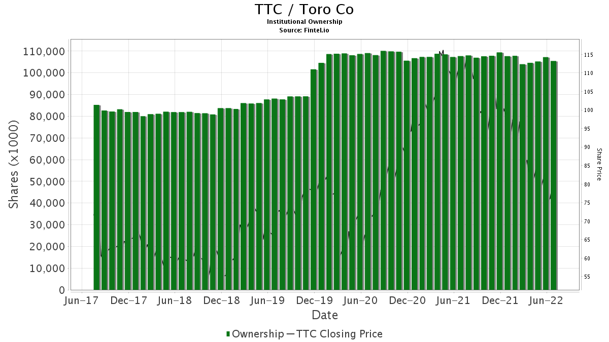 TTC / Toro Company (The) Institutional Ownership