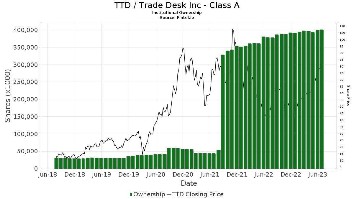 TTD / Trade Desk, Inc. Institutional Ownership