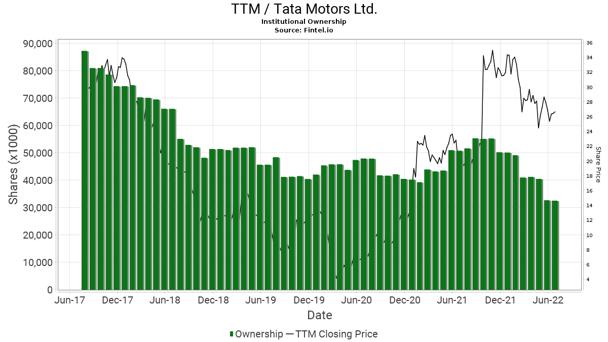 TTM / Tata Motors Ltd. Institutional Ownership