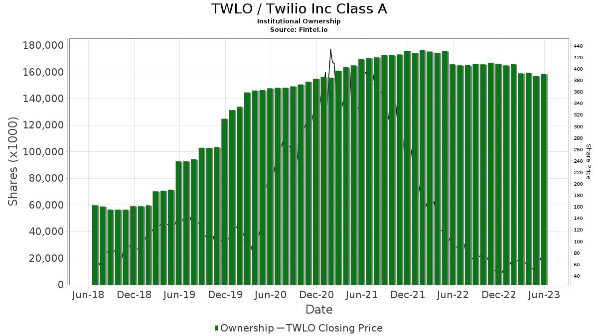 TWLO / Twilio Inc. Institutional Ownership