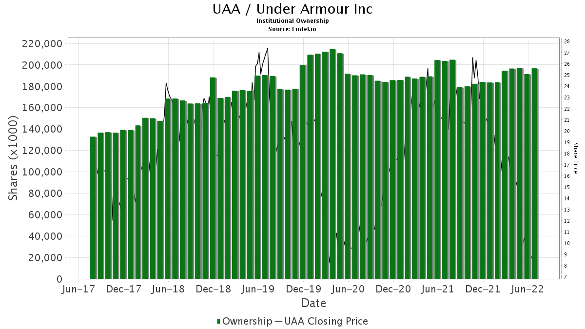 UAA / Under Armour, Inc. Institutional Ownership