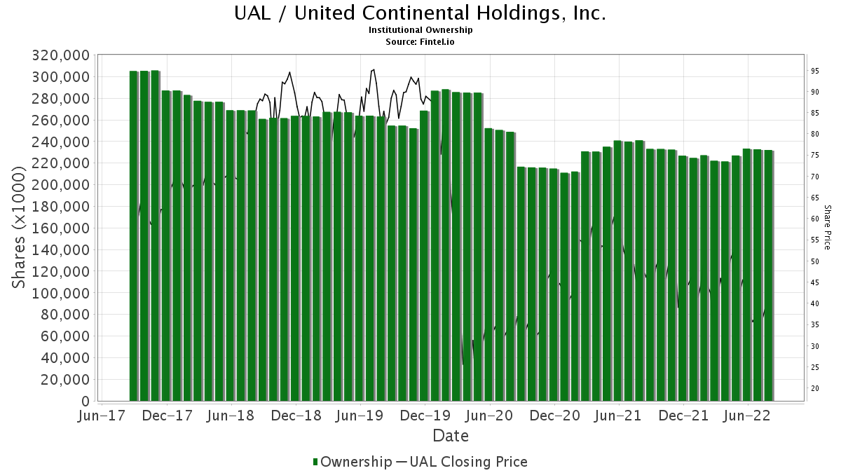 UAL / United Continental Holdings, Inc. Institutional Ownership