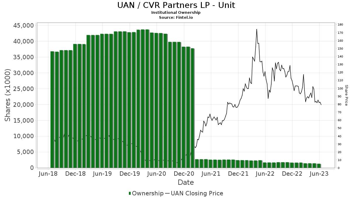 UAN / CVR Partners, LP Institutional Ownership