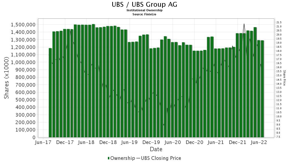 UBS / UBS Group AG Institutional Ownership