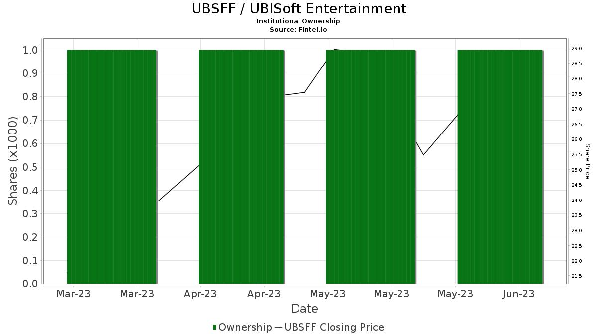ubisoft stock shares