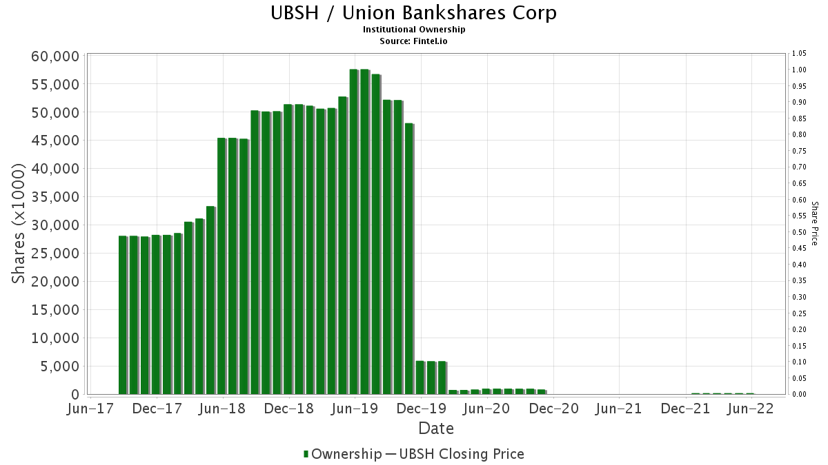 UBSH / Union Bankshares Corp Institutional Ownership