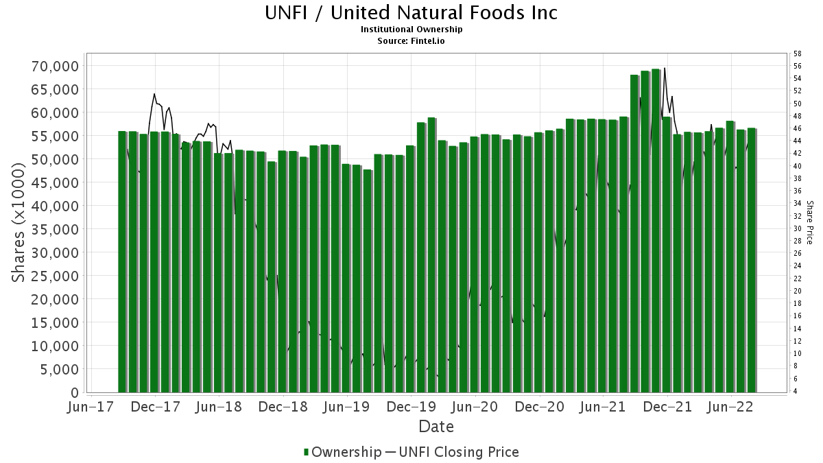 UNFI Institutional Ownership - United Natural Foods, Inc  Stock