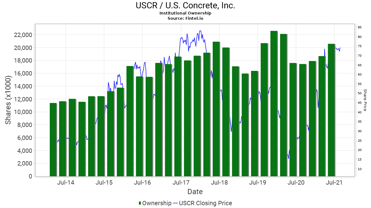 USCR / U.S. Concrete, Inc. Institutional Ownership