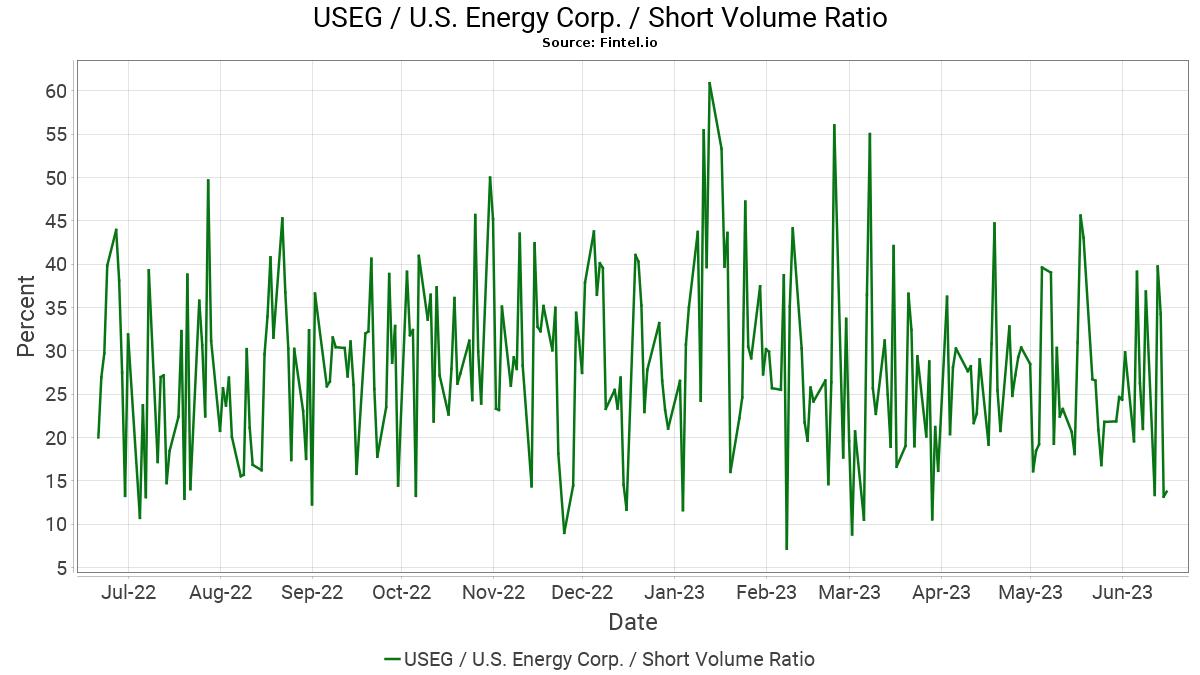 useg u s energy corp short interest and volume fintel io