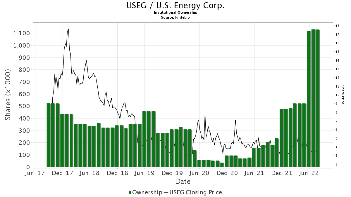 useg u s energy corp stock institutional ownership and