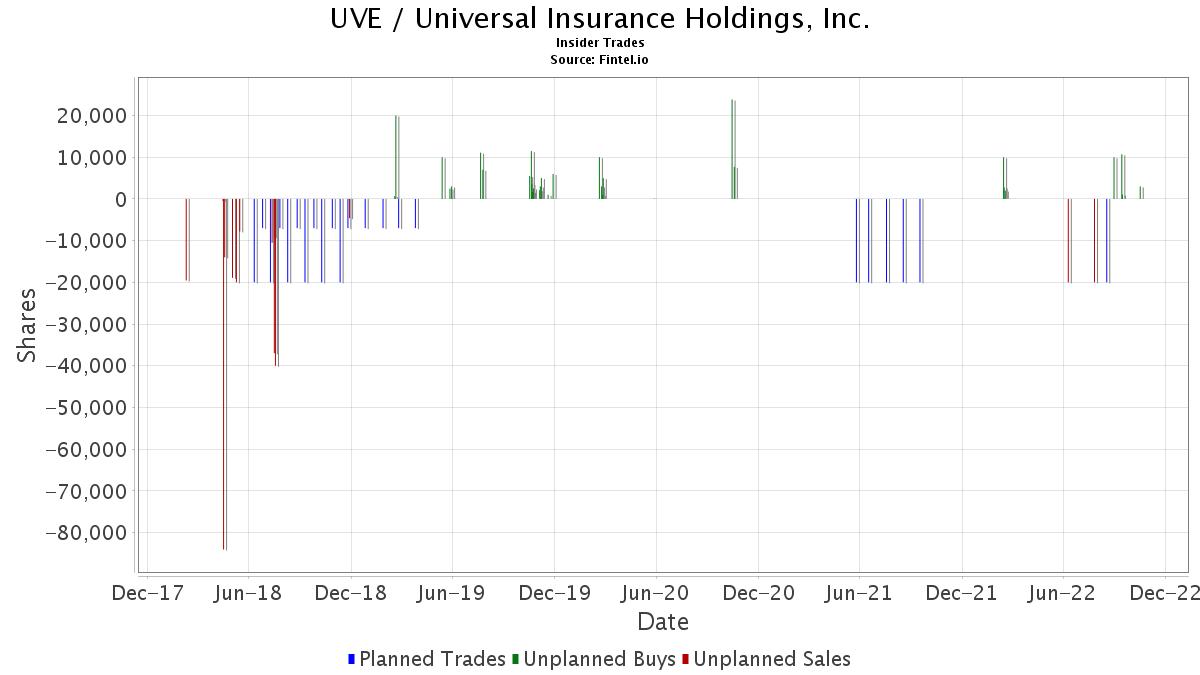 UVE / Universal Insurance Holdings, Inc. Insider Trades