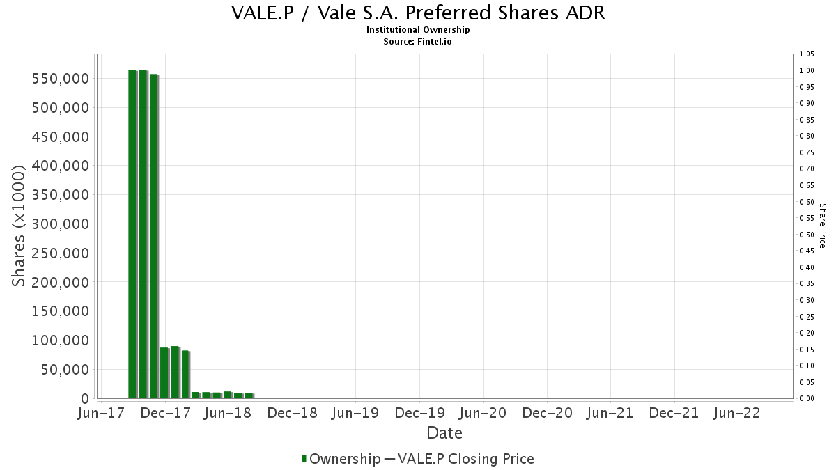 VALE.P / Vale S.A. Preferred Class A Shares ADR Institutional Ownership
