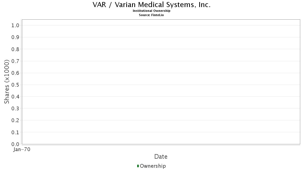 VAR / Varian Medical Systems, Inc. Institutional Ownership